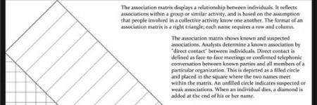Association Matrix